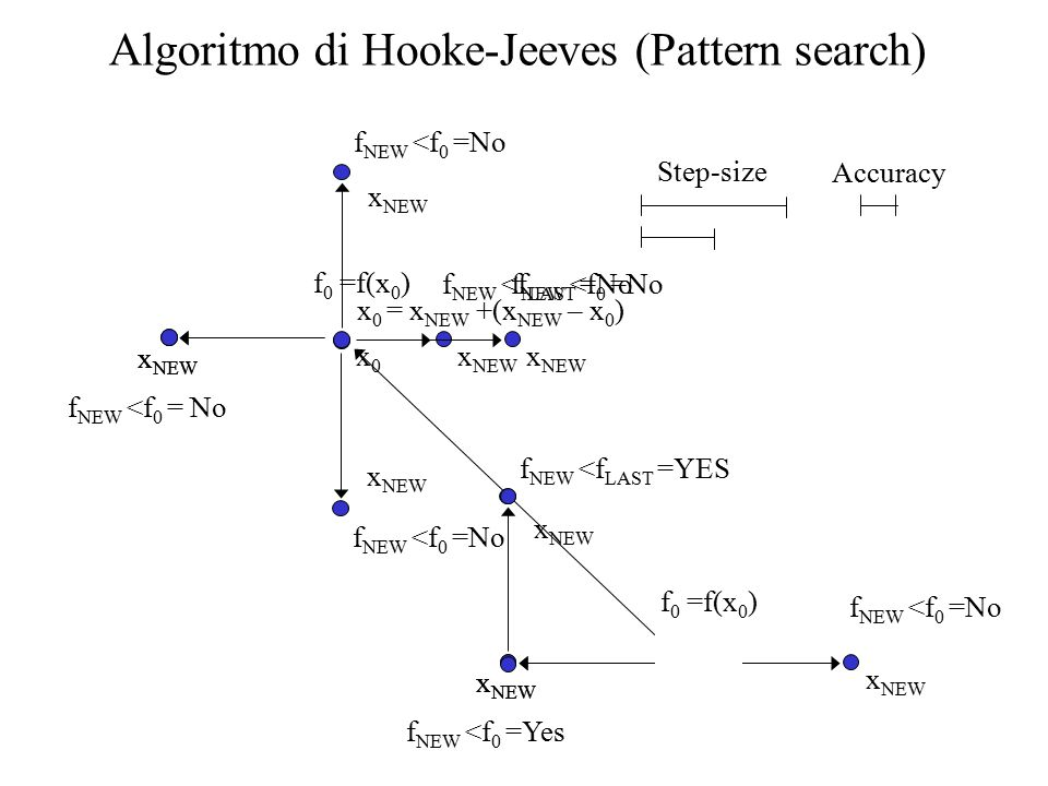 Algoritmo di Hooke-Jeeves (Pattern search)