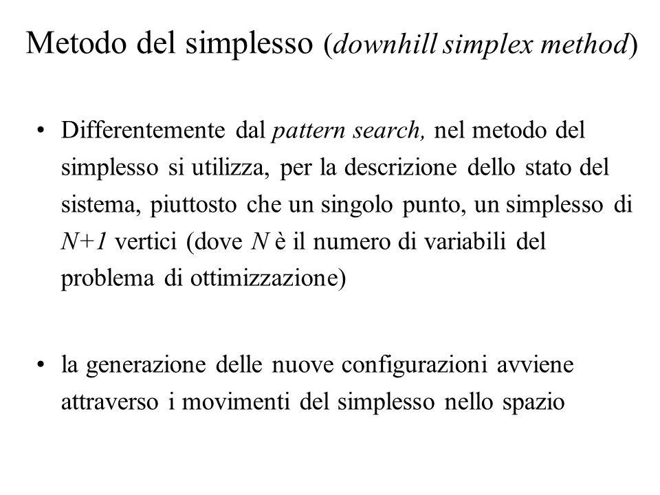 Metodo del simplesso (downhill simplex method)