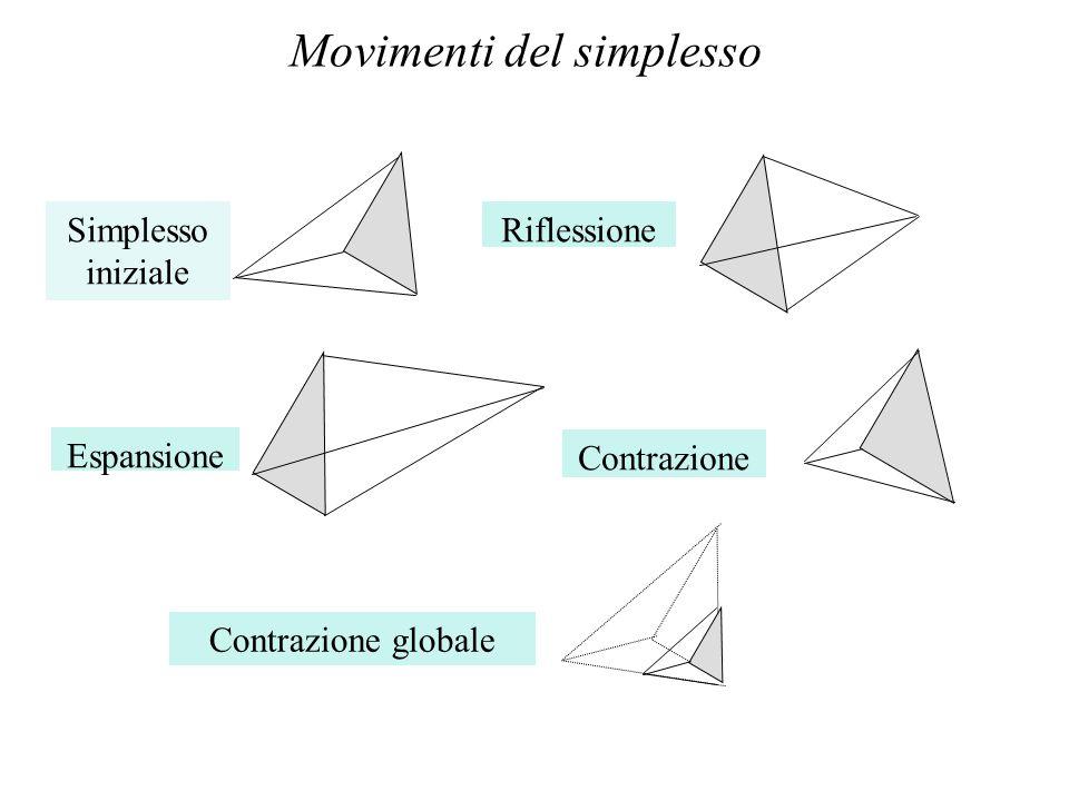 Movimenti del simplesso