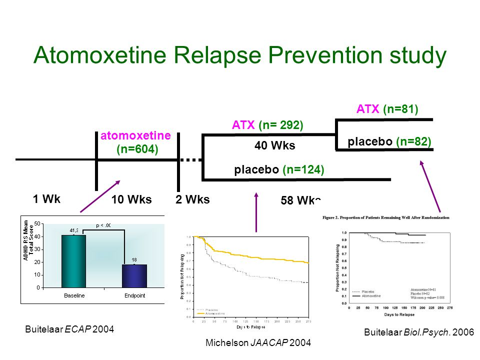 Atomoxetine Relapse Prevention study