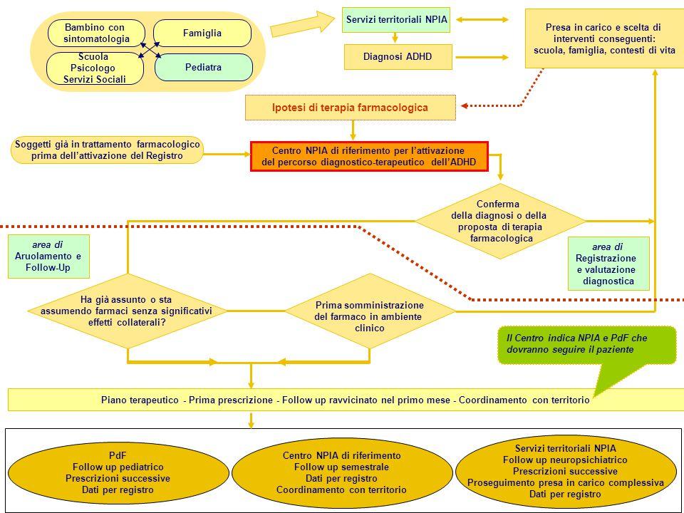 17 Ipotesi di terapia farmacologica Servizi territoriali NPIA