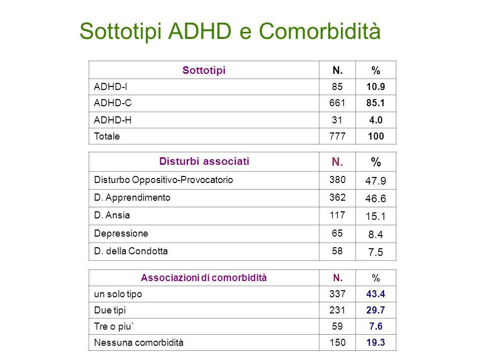 Sottotipi ADHD e Comorbidità
