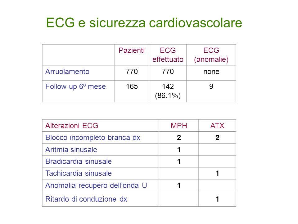 ECG e sicurezza cardiovascolare
