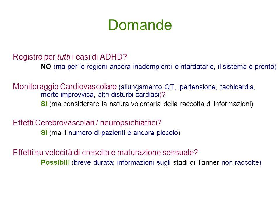 Domande Registro per tutti i casi di ADHD