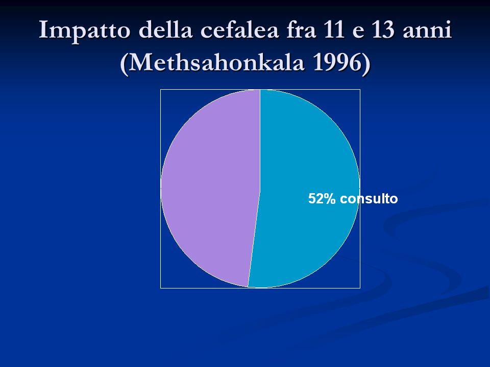 Impatto della cefalea fra 11 e 13 anni (Methsahonkala 1996)