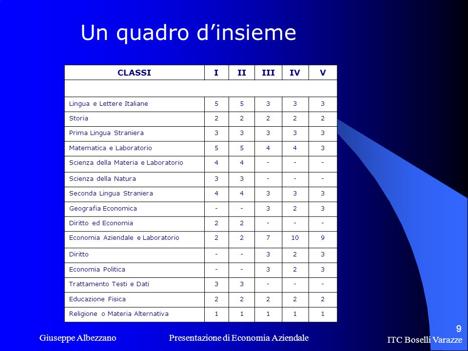 Un quadro d'insieme CLASSI. I. II. III. IV. V. Lingua e Lettere Italiane. 5. 3. Storia.