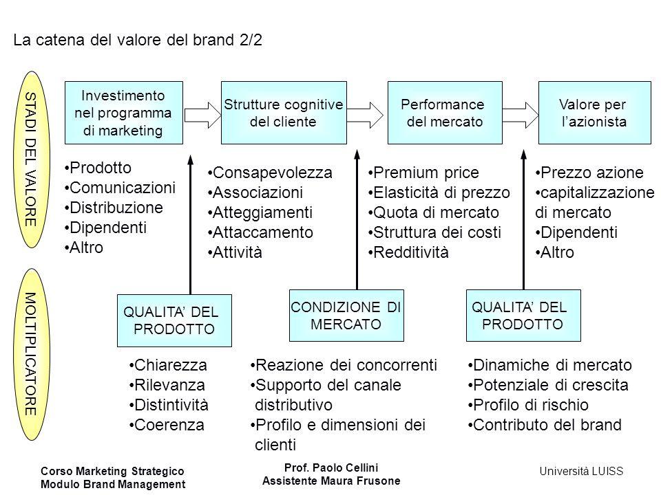 La catena del valore del brand 2/2