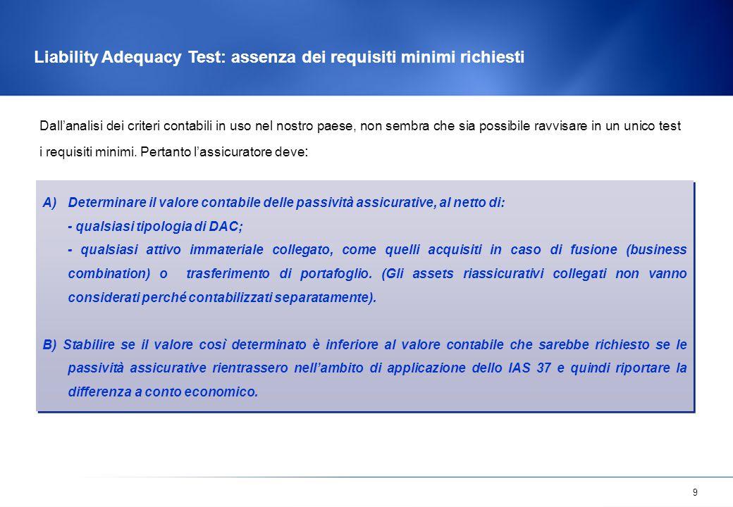 Liability Adequacy Test: assenza dei requisiti minimi richiesti