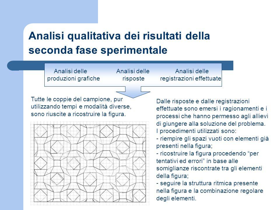 Analisi qualitativa dei risultati della seconda fase sperimentale