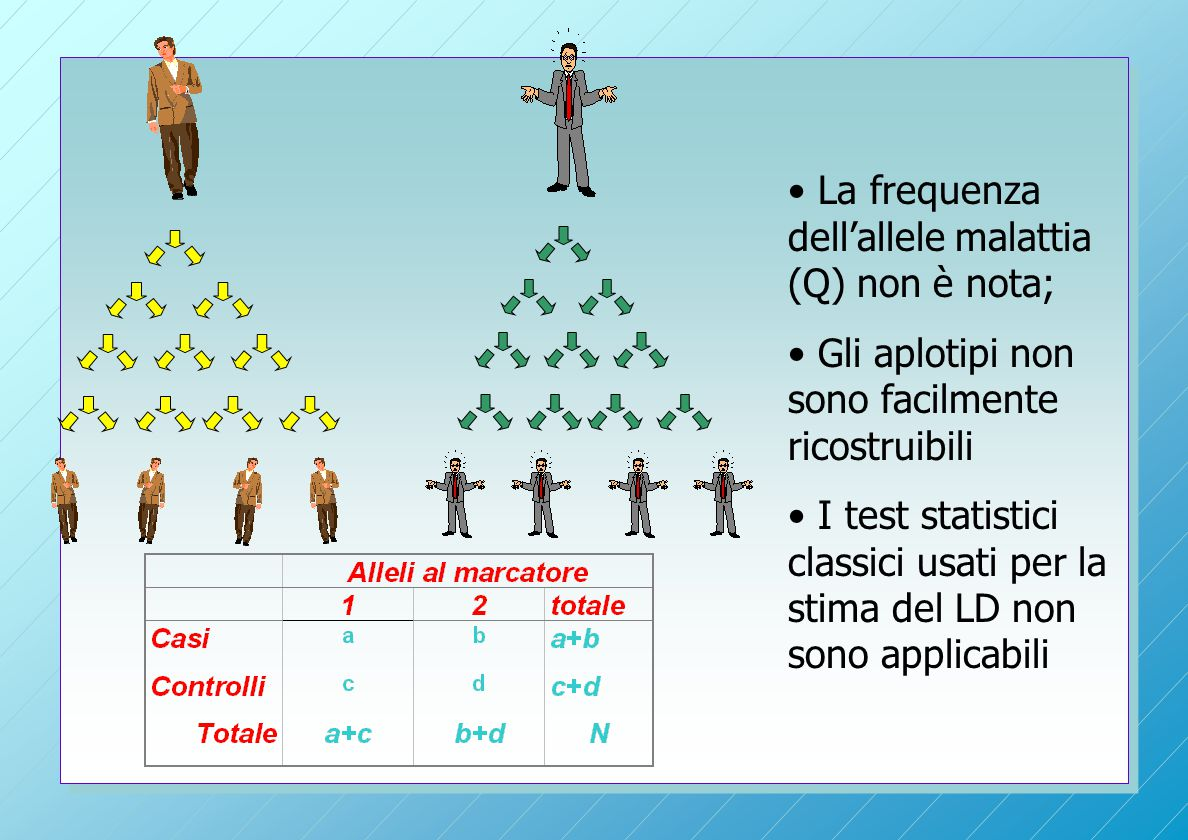 La frequenza dell'allele malattia (Q) non è nota;