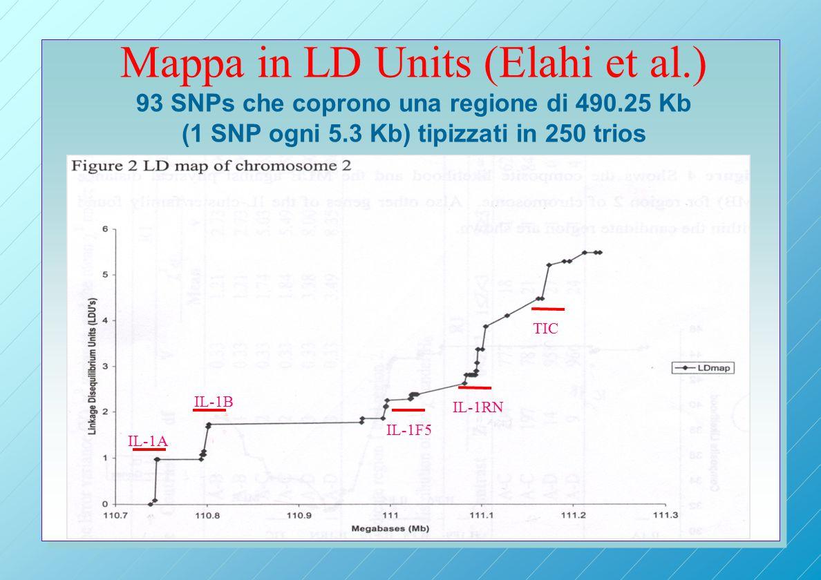 Mappa in LD Units (Elahi et al