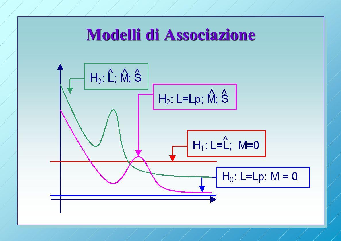 Modelli di Associazione