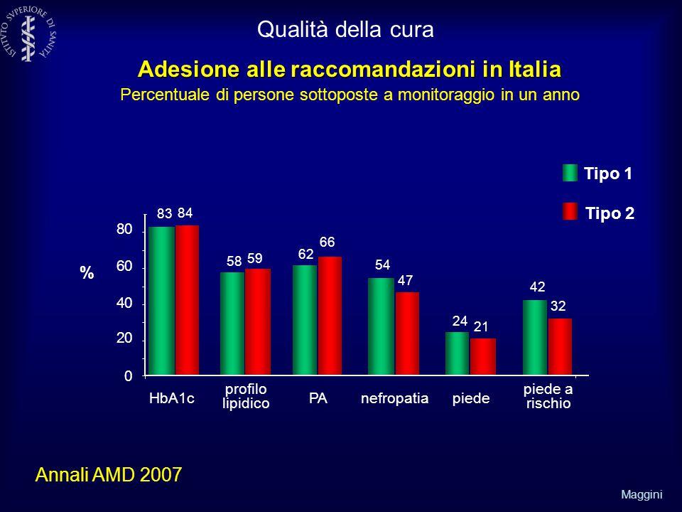 Qualità della cura Adesione alle raccomandazioni in Italia Percentuale di persone sottoposte a monitoraggio in un anno.