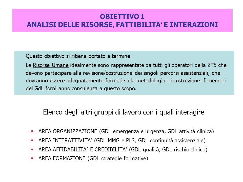OBIETTIVO 1 ANALISI DELLE RISORSE, FATTIBILITA' E INTERAZIONI