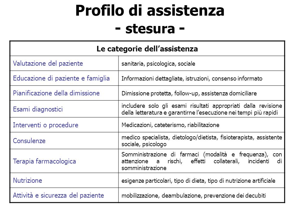 Profilo di assistenza - stesura - Le categorie dell'assistenza