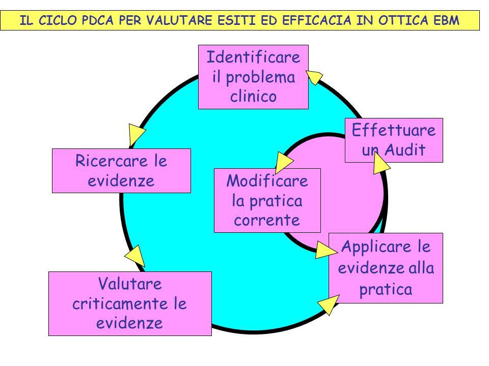 IL CICLO PDCA PER VALUTARE ESITI ED EFFICACIA IN OTTICA EBM