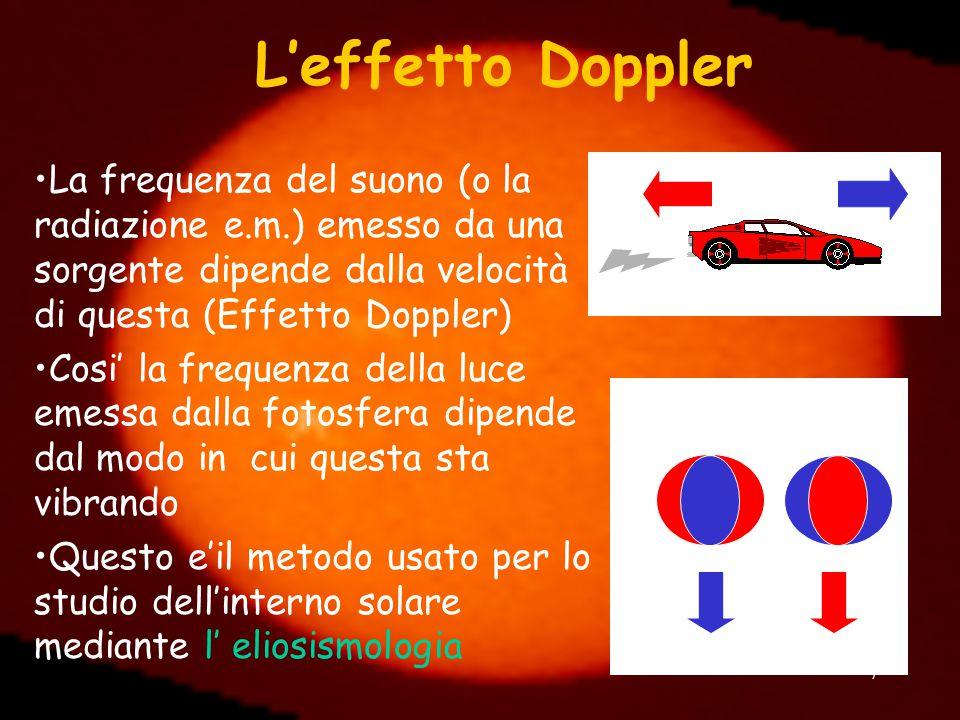 L'effetto Doppler La frequenza del suono (o la radiazione e.m.) emesso da una sorgente dipende dalla velocità di questa (Effetto Doppler)