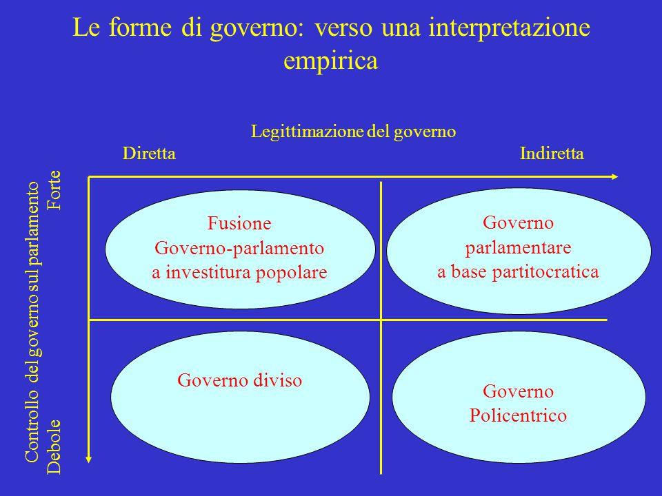 Le forme di governo: verso una interpretazione empirica