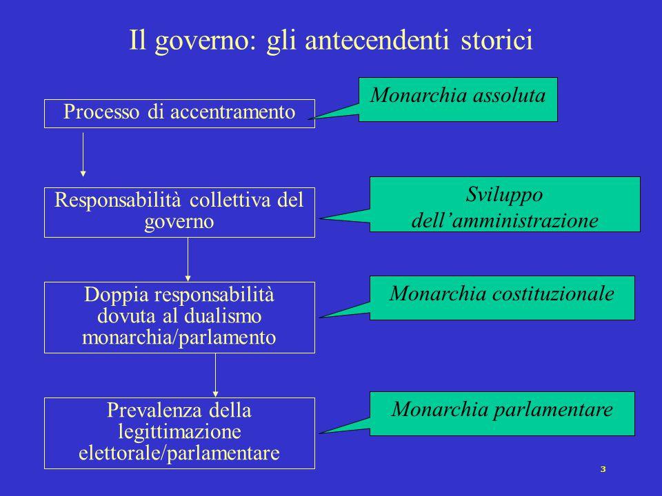 Il governo: gli antecendenti storici