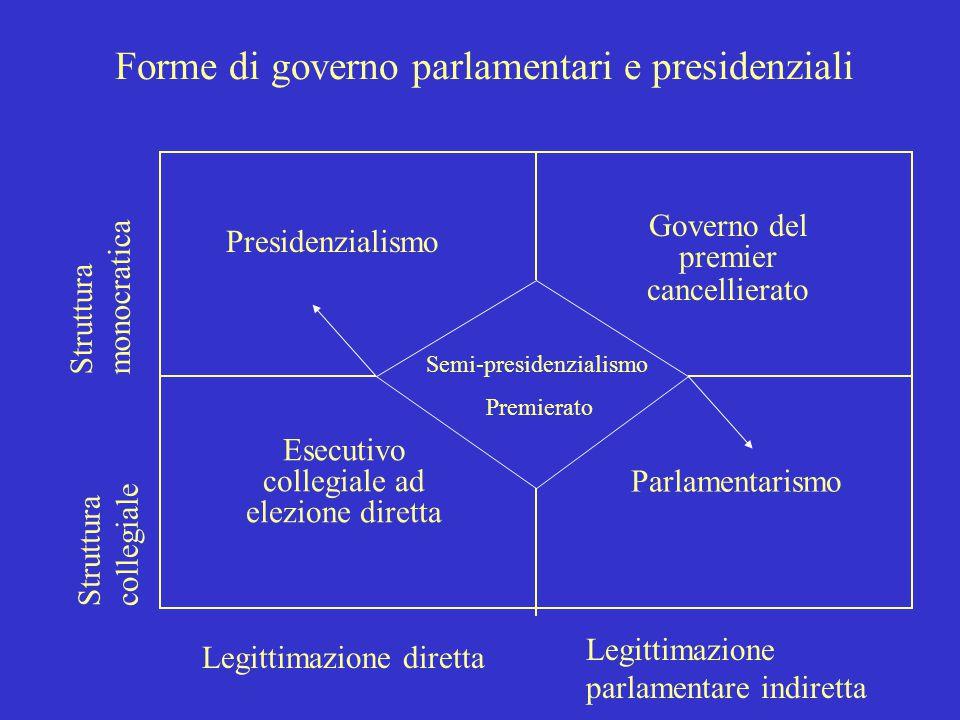 Forme di governo parlamentari e presidenziali