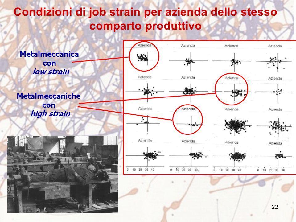 Condizioni di job strain per azienda dello stesso comparto produttivo