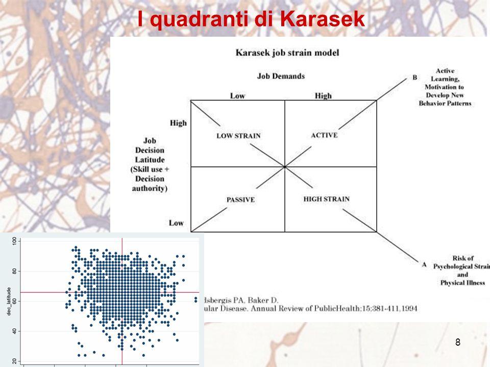 I quadranti di Karasek