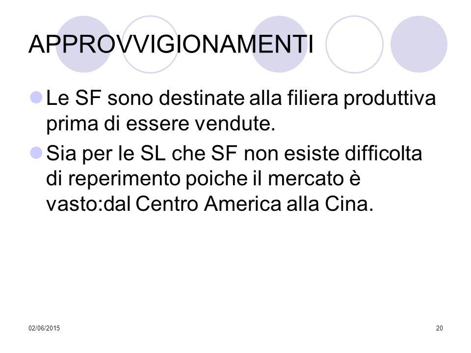 APPROVVIGIONAMENTI Le SF sono destinate alla filiera produttiva prima di essere vendute.