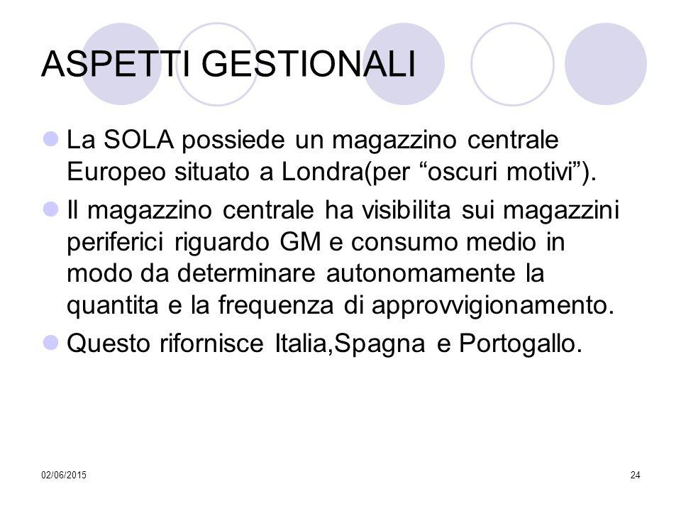 ASPETTI GESTIONALI La SOLA possiede un magazzino centrale Europeo situato a Londra(per oscuri motivi ).