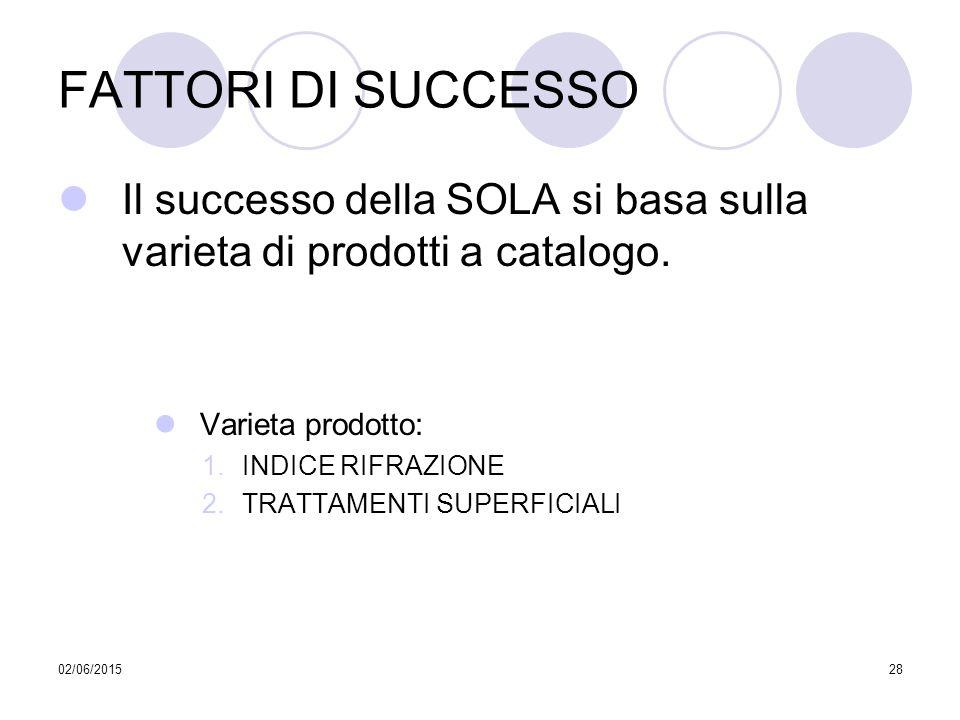 FATTORI DI SUCCESSO Il successo della SOLA si basa sulla varieta di prodotti a catalogo. Varieta prodotto:
