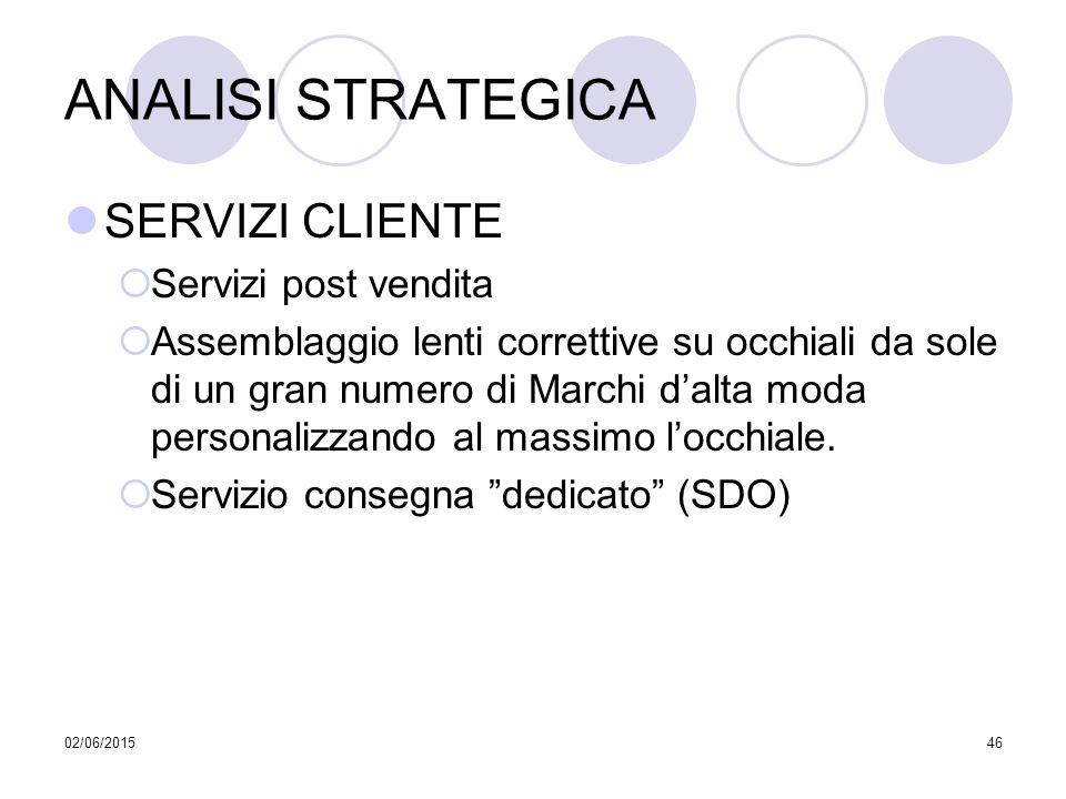 ANALISI STRATEGICA SERVIZI CLIENTE Servizi post vendita