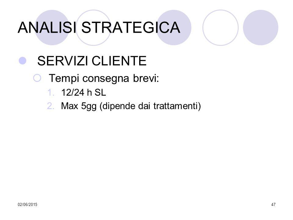 ANALISI STRATEGICA SERVIZI CLIENTE Tempi consegna brevi: 12/24 h SL
