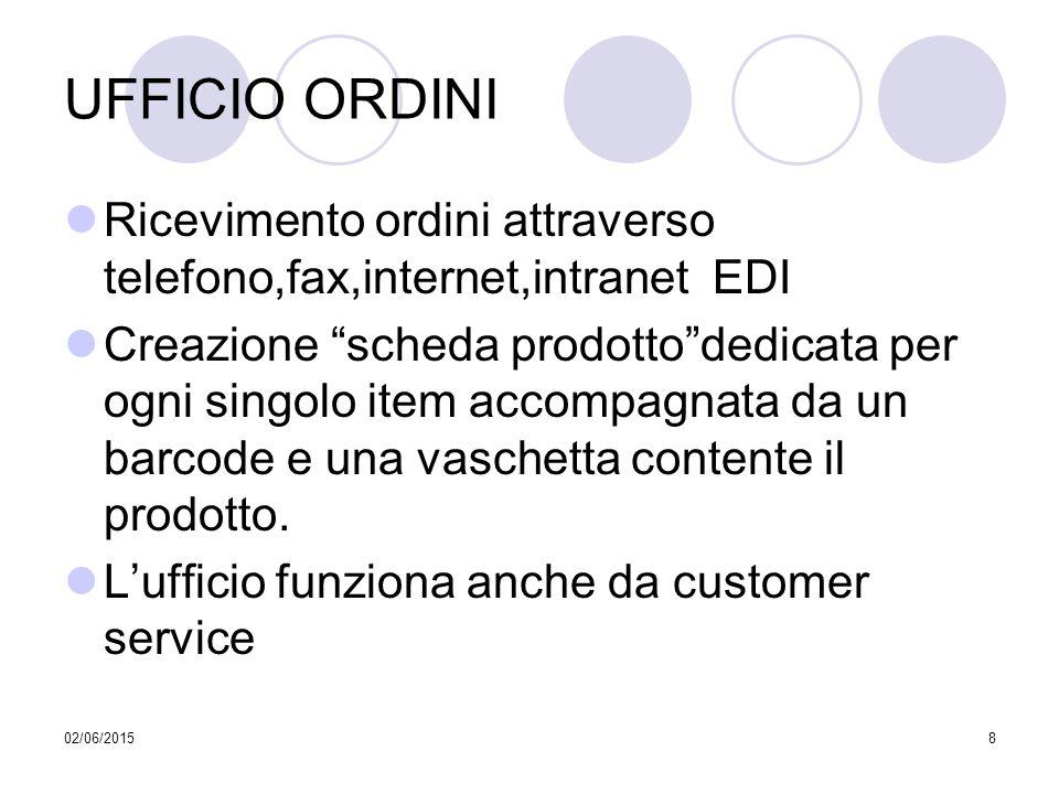 UFFICIO ORDINI Ricevimento ordini attraverso telefono,fax,internet,intranet EDI.