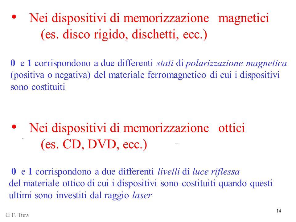 Nei dispositivi di memorizzazione ottici (es. CD, DVD, ecc.)
