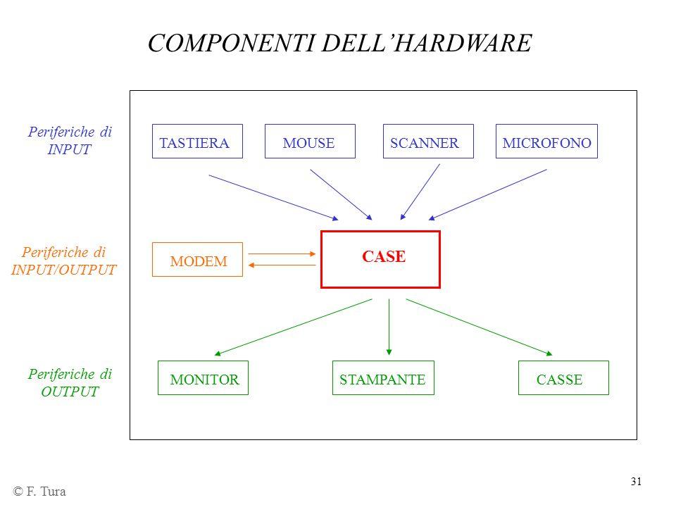COMPONENTI DELL'HARDWARE