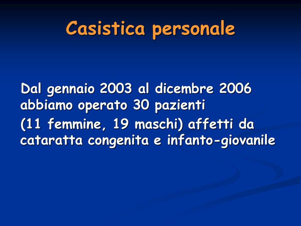 Casistica personale Dal gennaio 2003 al dicembre 2006 abbiamo operato 30 pazienti.
