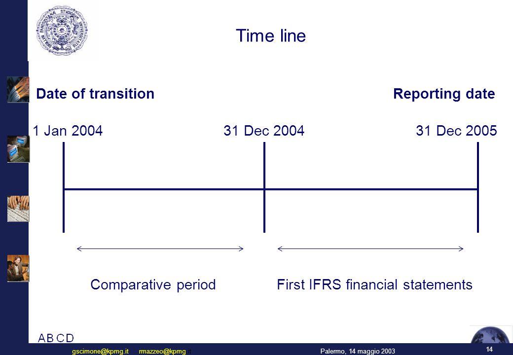 Contenuto dello IAS 39 (Macro Indice)