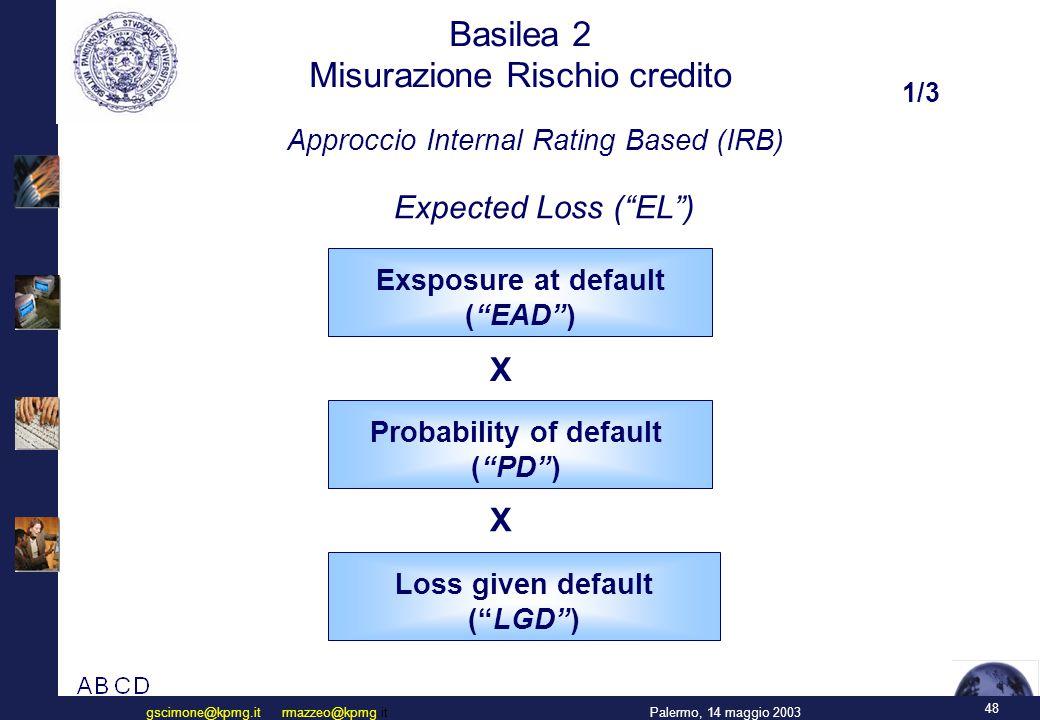 Basilea 2 Misurazione Rischio credito