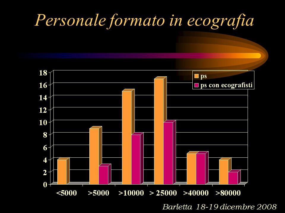 Personale formato in ecografia