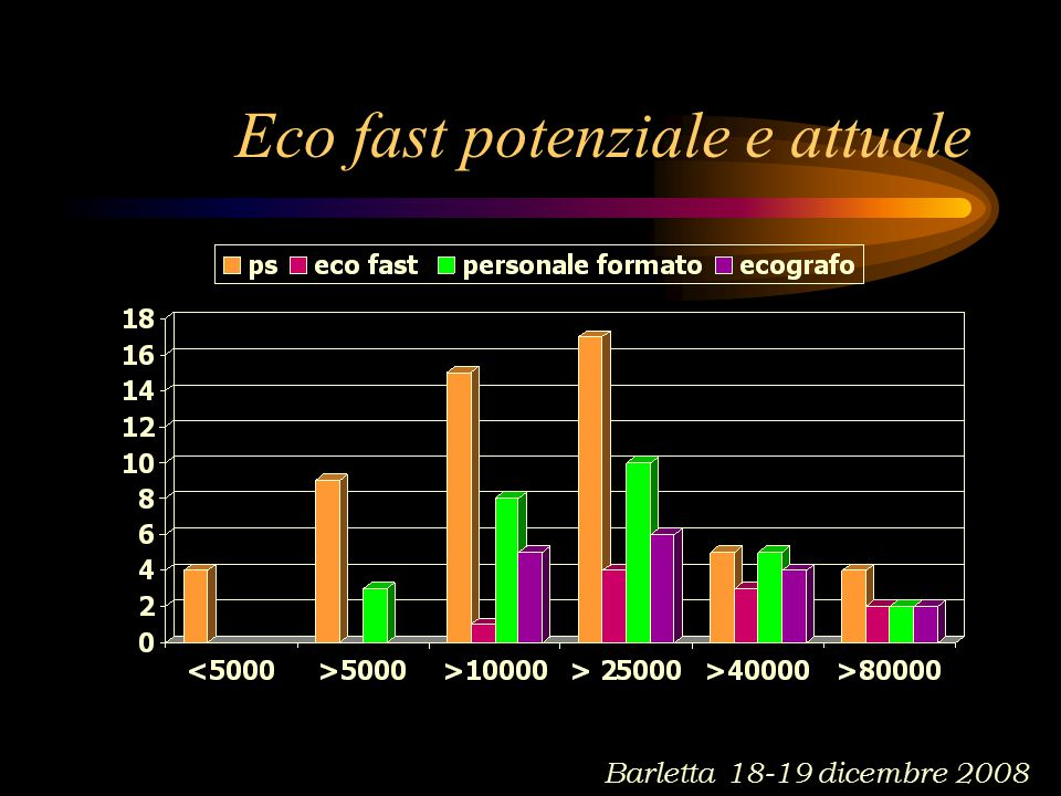 Eco fast potenziale e attuale