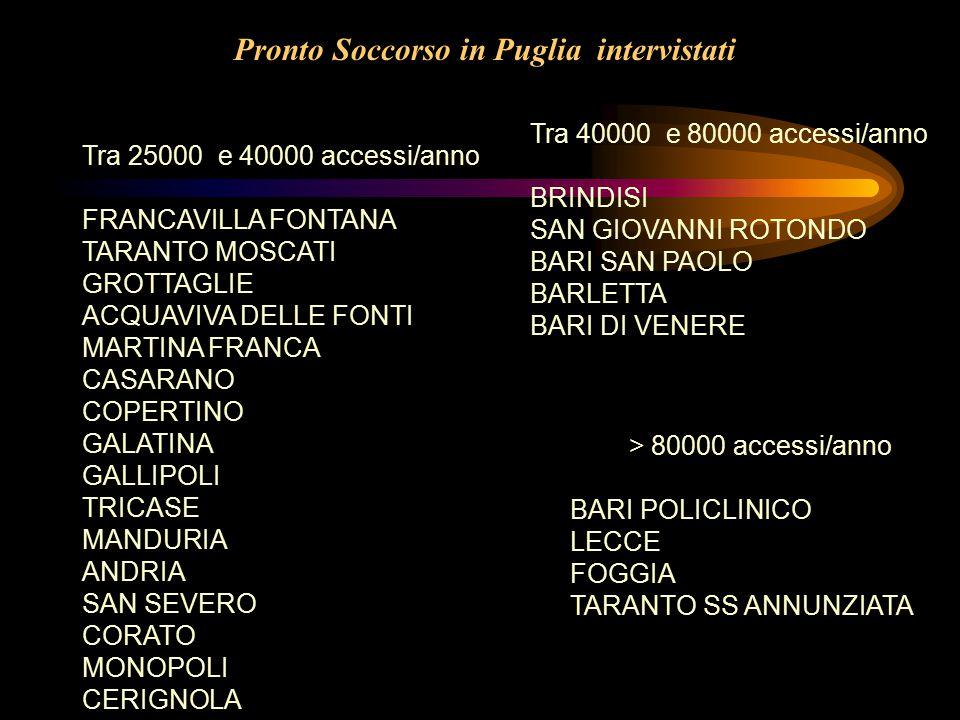 Pronto Soccorso in Puglia intervistati