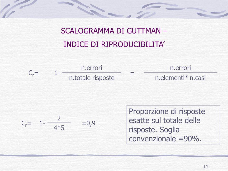 SCALOGRAMMA DI GUTTMAN – INDICE DI RIPRODUCIBILITA'