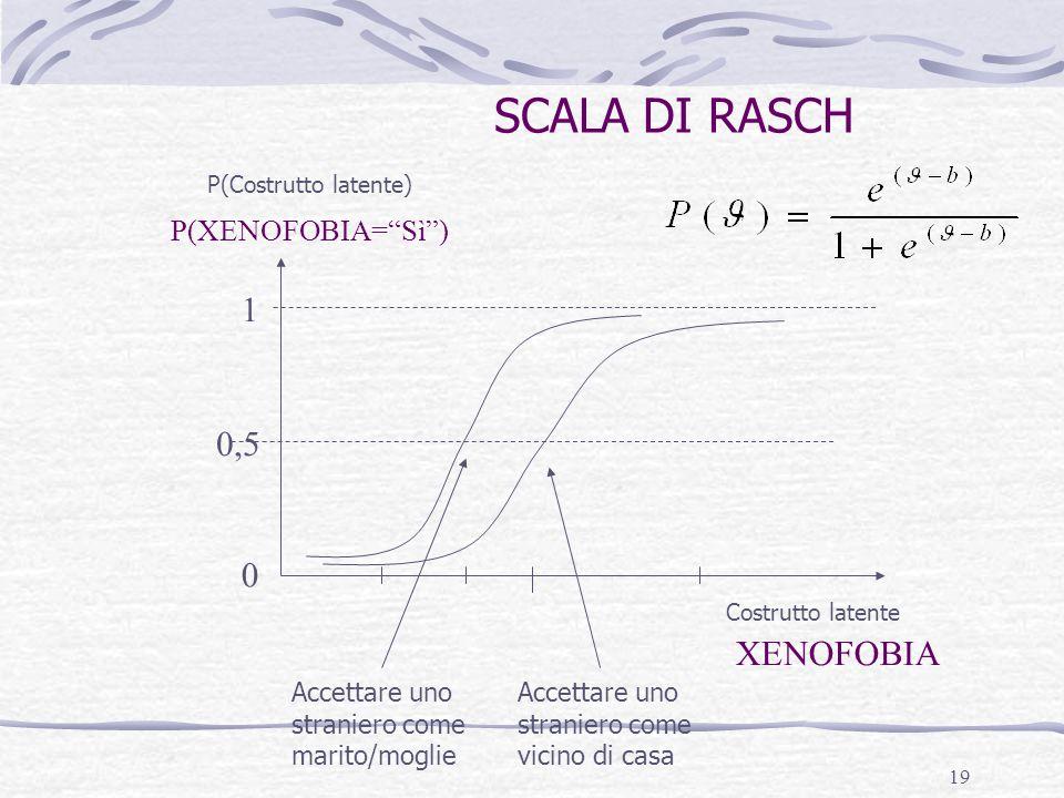 SCALA DI RASCH 1 0,5 XENOFOBIA P(XENOFOBIA= Sì )
