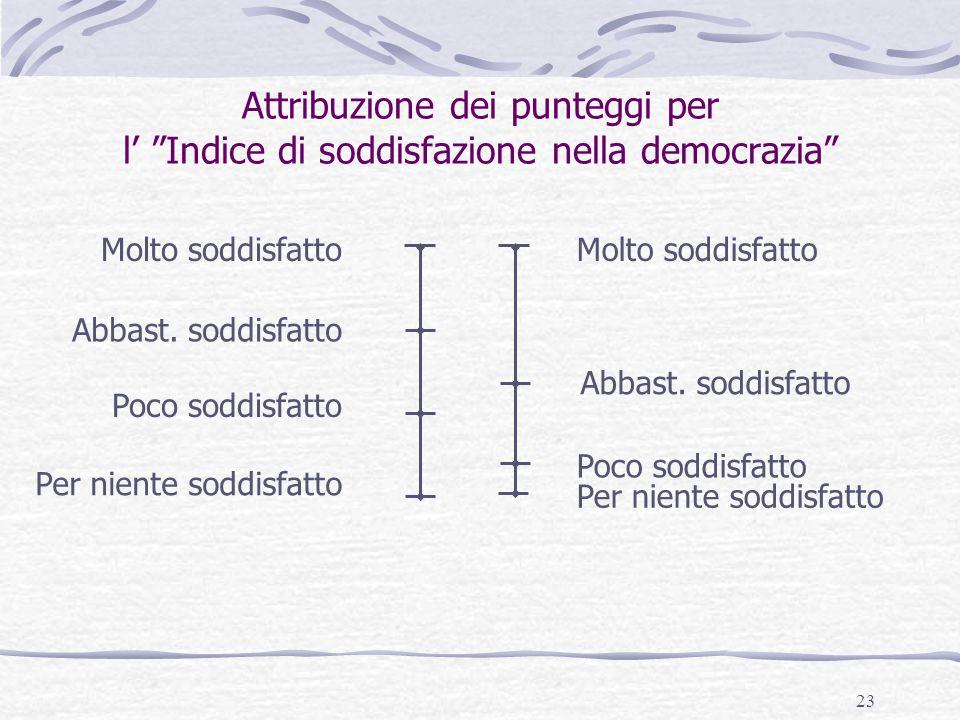 Attribuzione dei punteggi per l' Indice di soddisfazione nella democrazia