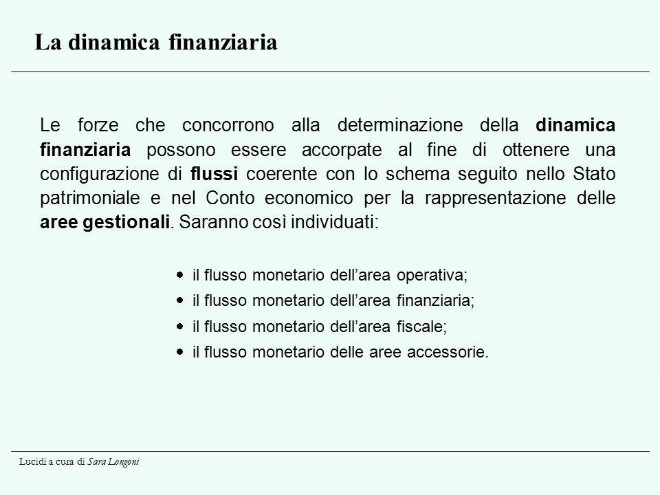 La dinamica finanziaria