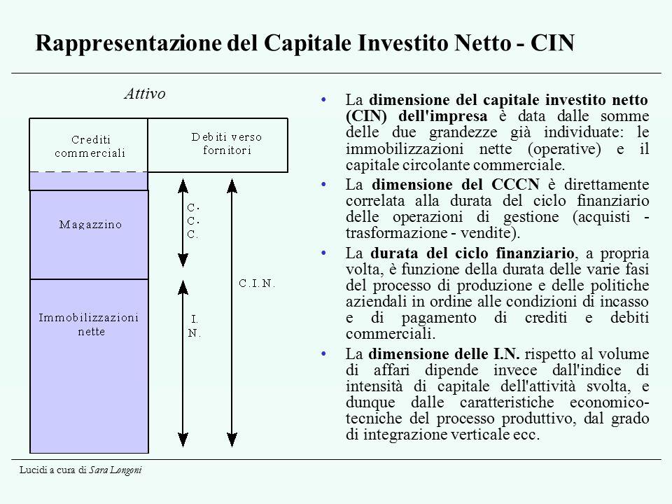 Rappresentazione del Capitale Investito Netto - CIN