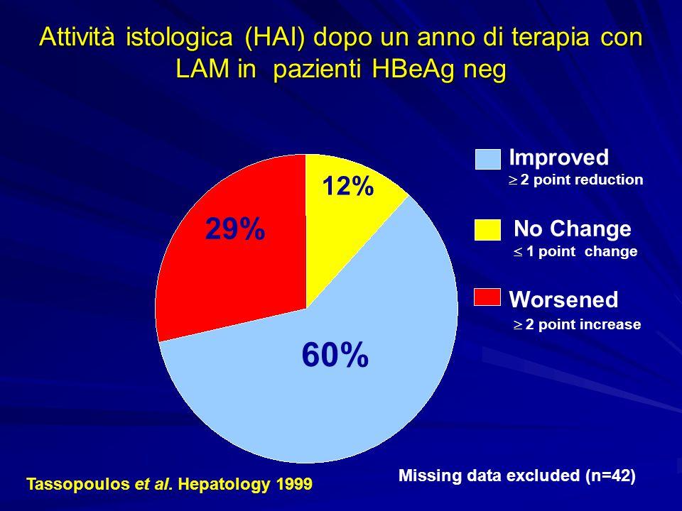 Attività istologica (HAI) dopo un anno di terapia con LAM in pazienti HBeAg neg
