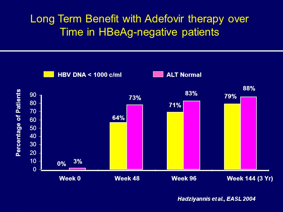 Long Term Benefit with Adefovir therapy over Time in HBeAg-negative patients