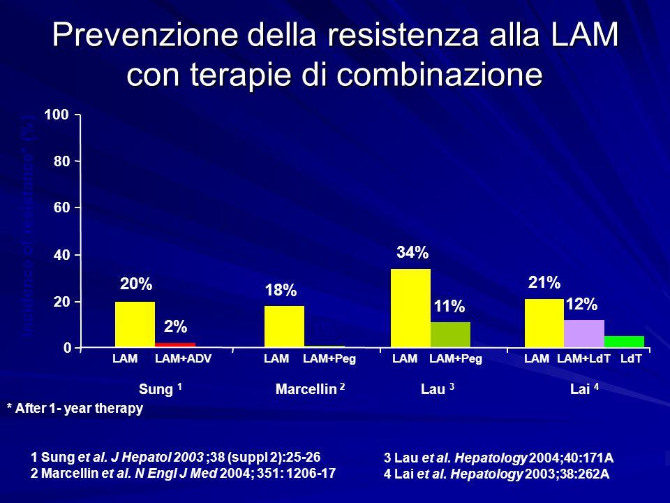 Prevenzione della resistenza alla LAM con terapie di combinazione