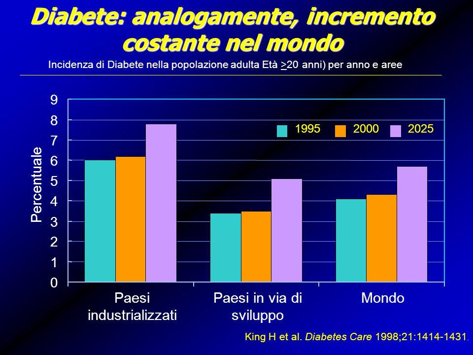 Diabete: analogamente, incremento costante nel mondo