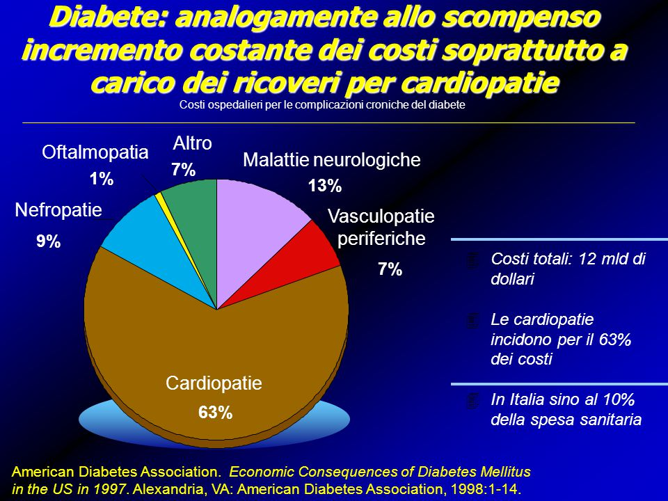 Diabete: analogamente allo scompenso incremento costante dei costi soprattutto a carico dei ricoveri per cardiopatie Costi ospedalieri per le complicazioni croniche del diabete